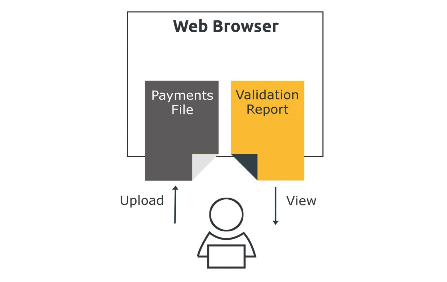 How The Validator Works