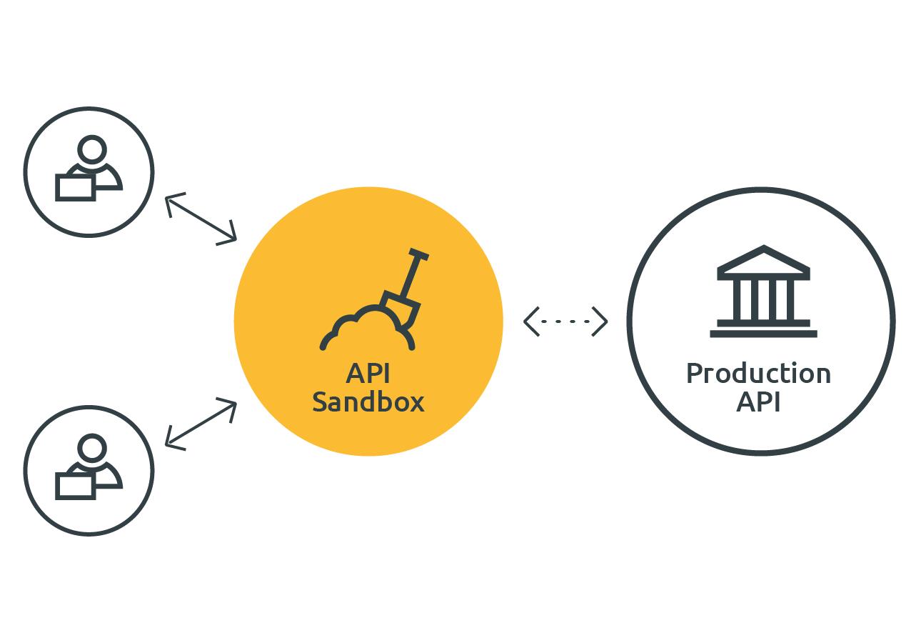 XMLdation API Sandbox